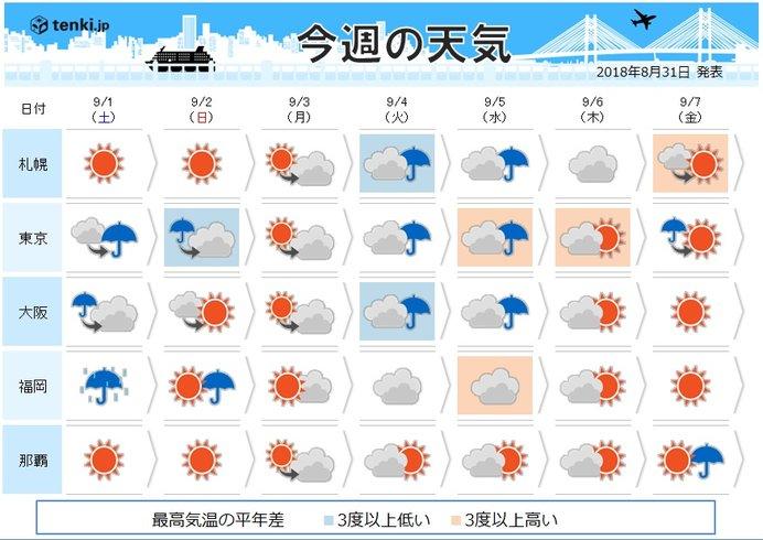 週間 4日から5日 台風21号接近の恐れ