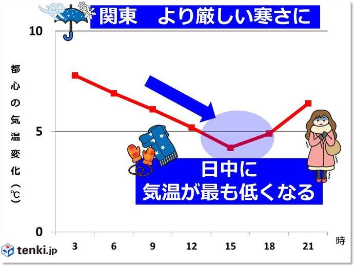 関東 水曜はもっと寒い 日中5度以下