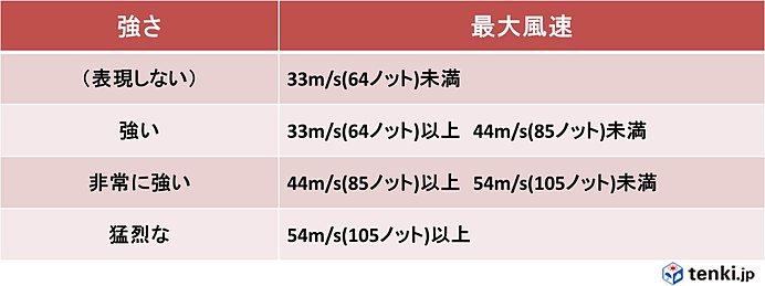 猛烈な台風21号