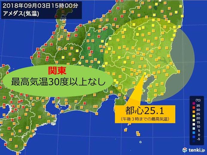 関東 2日連続 真夏日なし