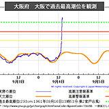 台風21号 大阪など過去最高を超える潮位