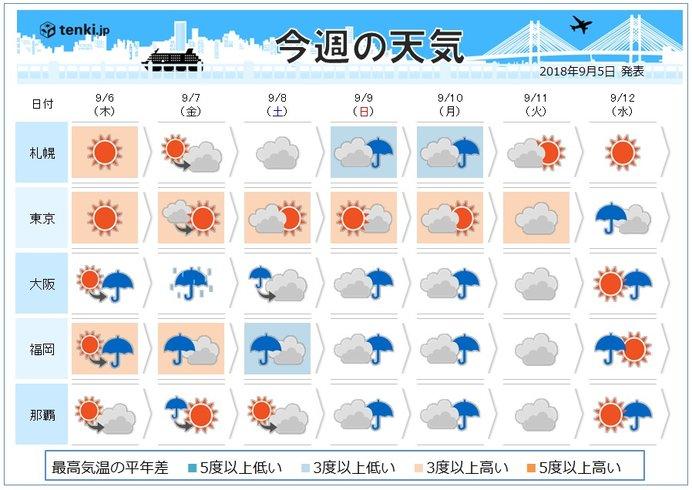 週間予報 週末は広く雨 記録的な雨量も