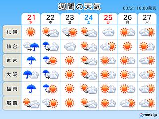 週間 いよいよ春本番 週末は桜満開も