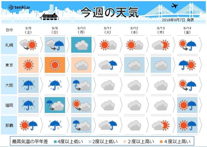 週間 土日は大雨 雨を境に北から秋めく