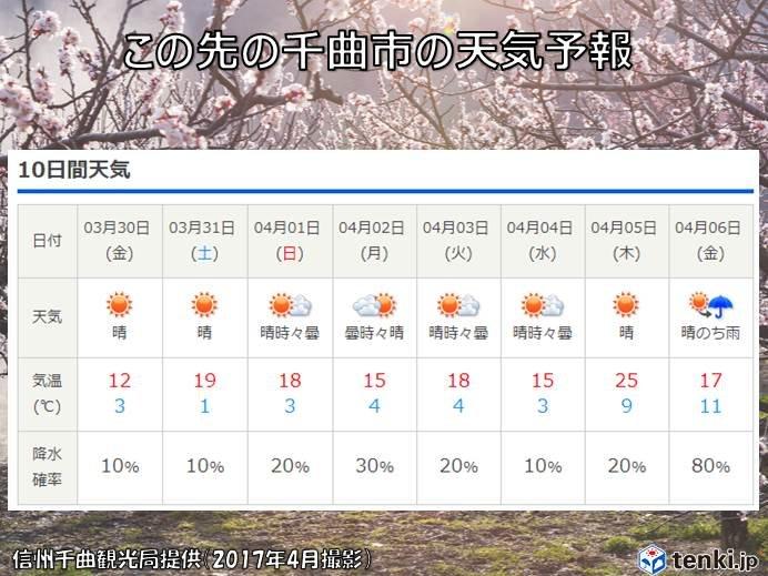 10 天気 千畳敷 日間 カール