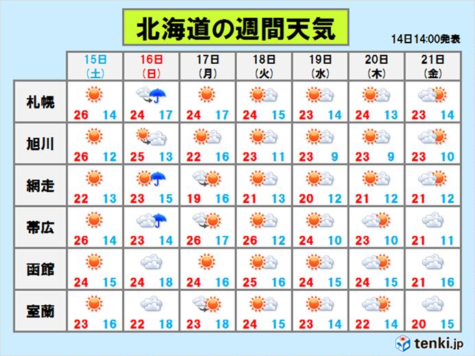 札幌 過去 の 天気