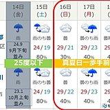 関東 三連休は気温の変化が大きい