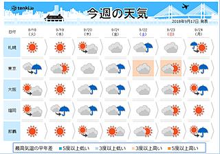 今週は夏→秋→夏 季節は行ったり来たり