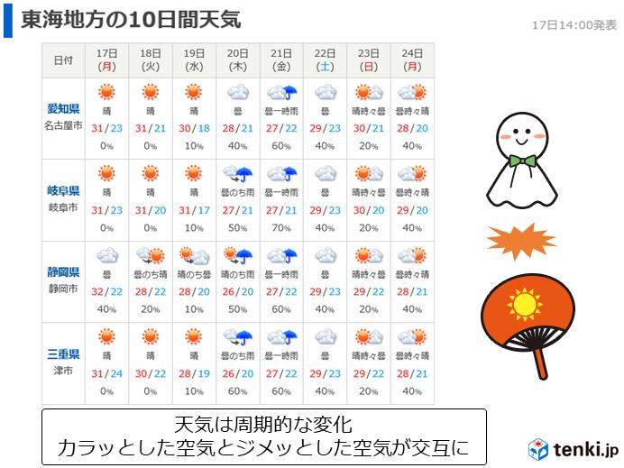 東海週間 秋雨が終わり天気は周期変化へ