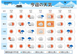 今週後半は広く雨 三連休への影響は?