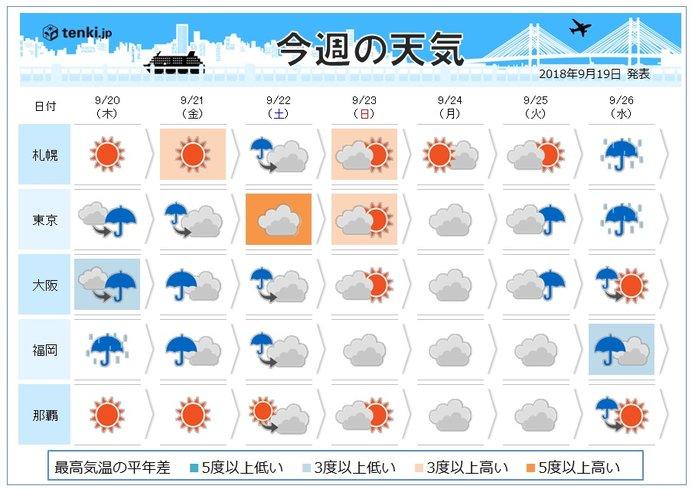週間 秋の彼岸 気温の変化が大きい