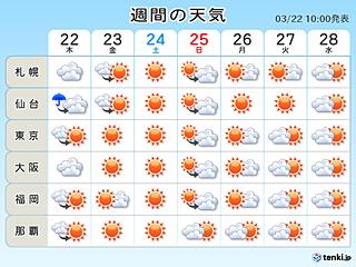 週間 晴れ続く 来週中頃は初夏の陽気
