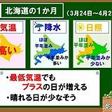 北海道の1か月 春本番へとまっしぐら