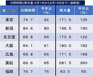 東・西日本の日照不足と長雨の情報