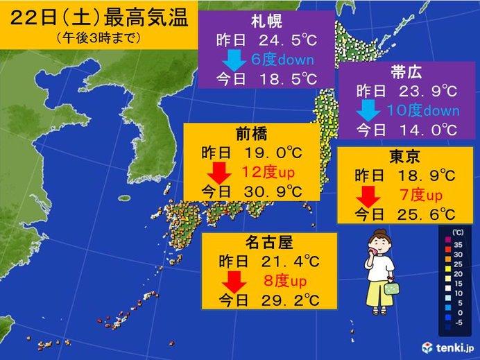 関東は気温大幅アップ 北海道は大幅ダウン