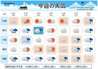 連休明けは晴雨分かれる 台風はどこへ?