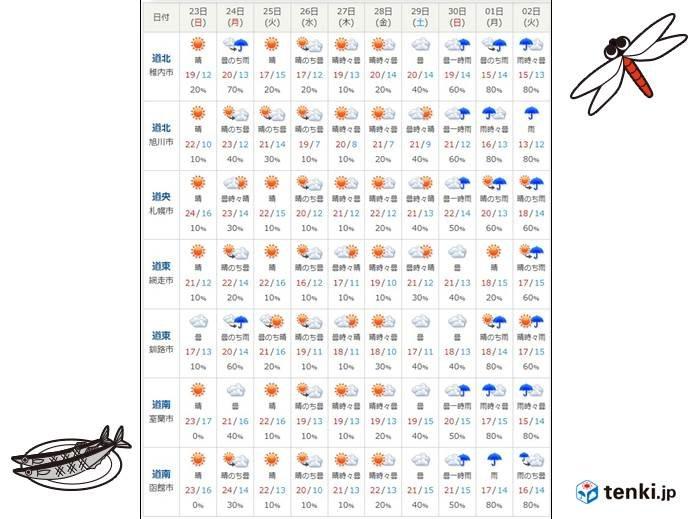 気になる9月最終週の天気は?