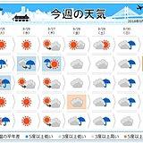 週間 台風24号 火曜には猛烈に発達