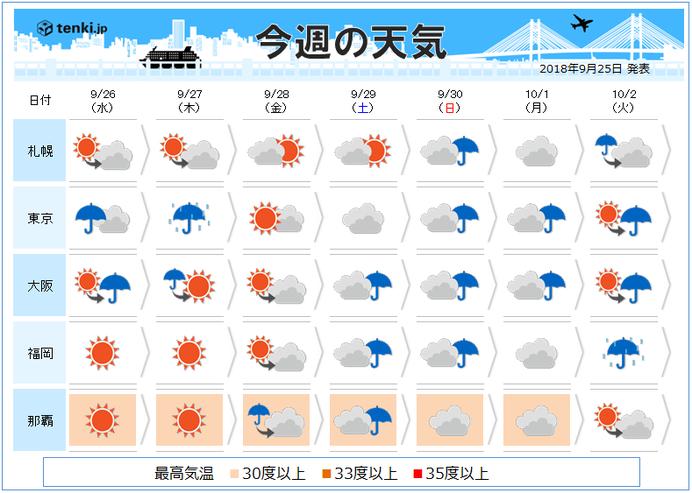 週間 台風 猛烈な勢力で日本に接近の恐れ