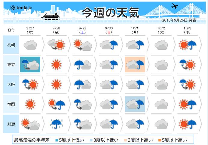 金曜 貴重な秋晴れ 台風の備え 衣替えも