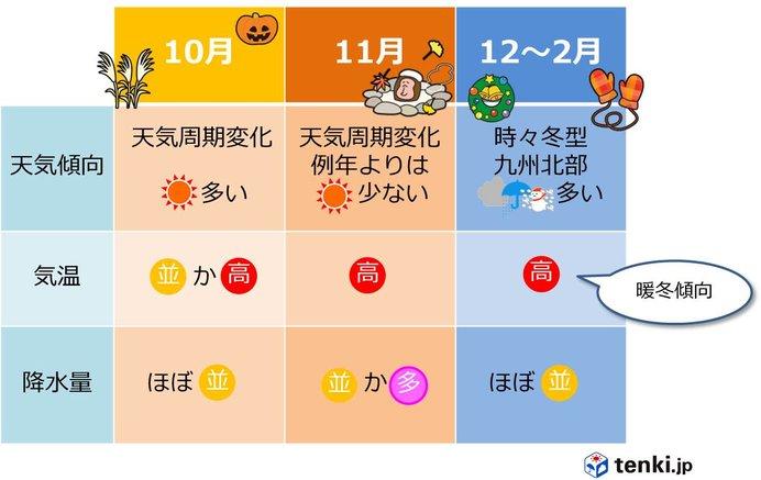 秋から冬にかけて 高温傾向 九州