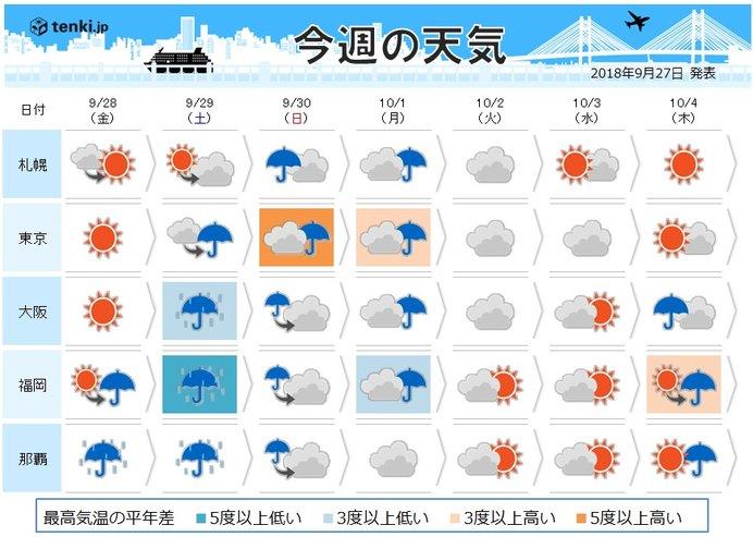 週間 台風24号 加速して北上 広く荒天