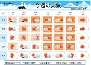 週間 初夏の陽気 桜前線グングン加速