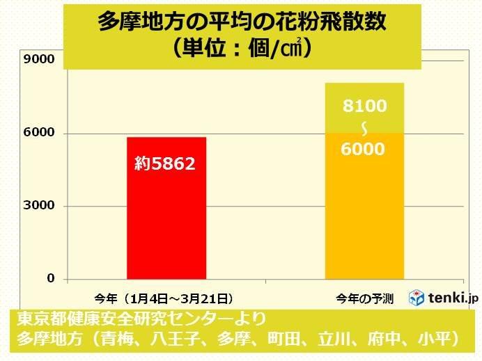 関東 花粉シーズン あと少し