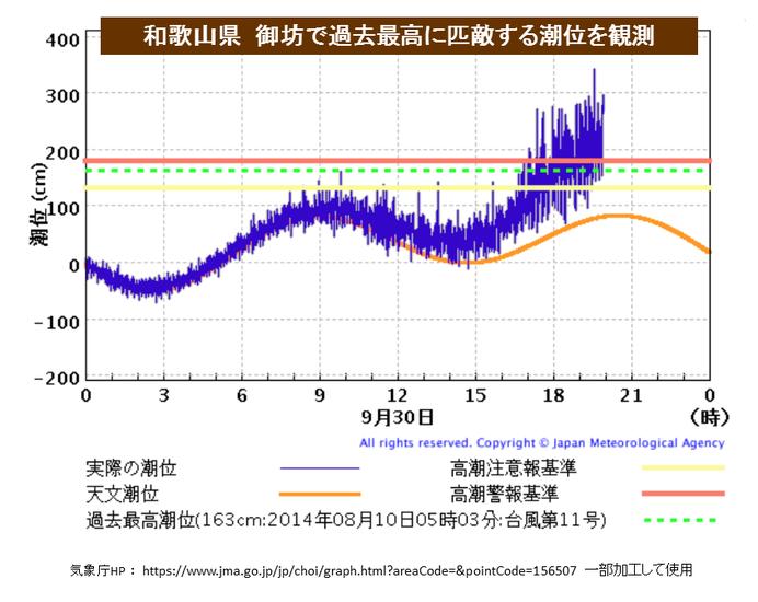 台風24号 和歌山県で過去最高潮...