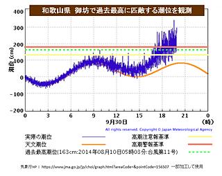 台風24号 和歌山県で過去最高潮位に匹敵