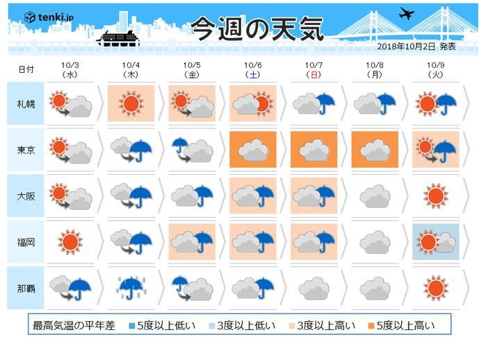 あすまで貴重な秋晴れ 朝と昼の寒暖差に注意