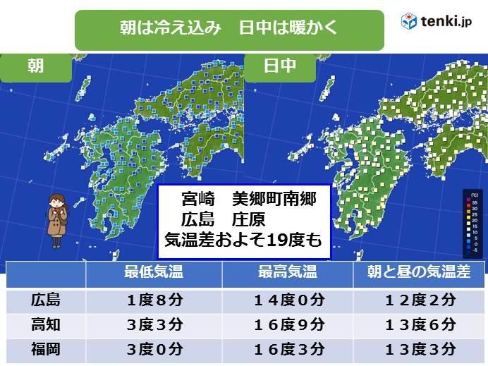 九州 朝と昼間の気温差19度も