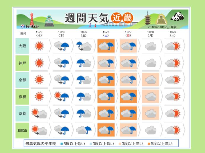 天気 予報 2 週間 近畿