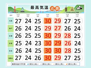 近畿 今週末は夏の蒸し暑さ戻る