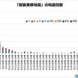 北海道胆振地方 地震状況 台風は7日接近