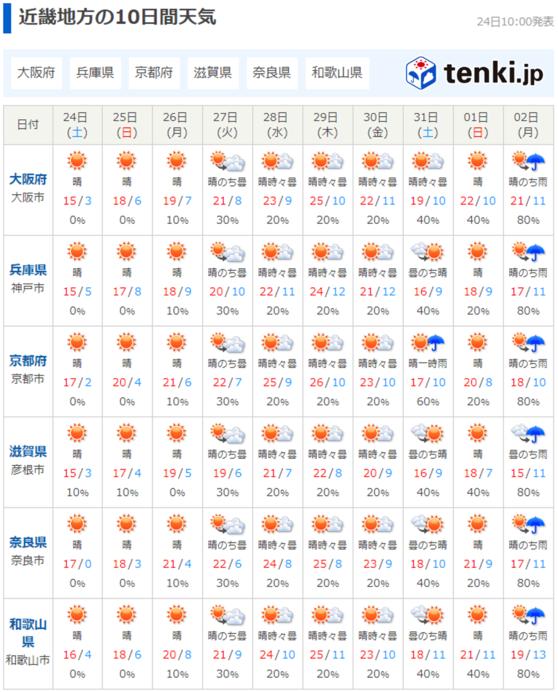 来週は季節はずれの暖かさに