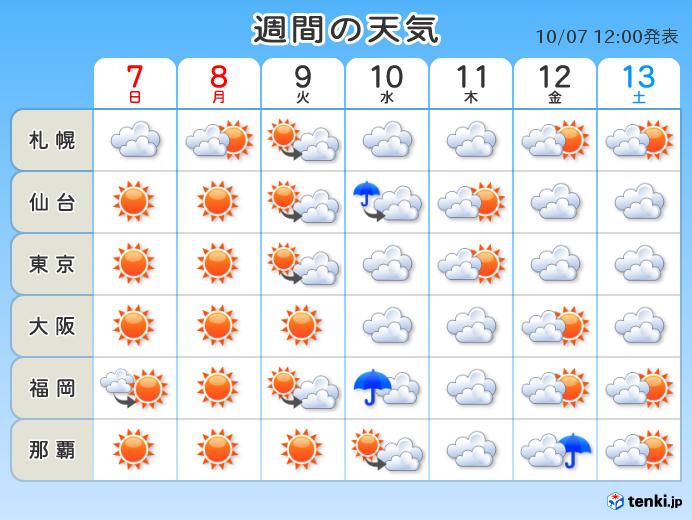 福岡 週間 天気
