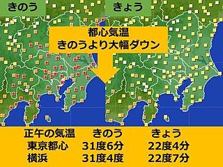 都心正午の気温 昨日より10度近くダウン