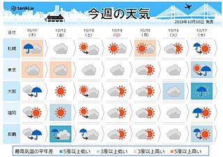 首都圏 週末は冷たい雨 服装に注意