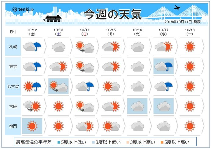 週間予報 一雨一度 本格的な秋へ