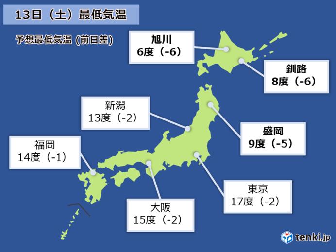 13日(土)朝 東北や北海道で 前日より5度以上低くなる所が