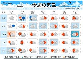 週間天気 季節前進 冬の足音も