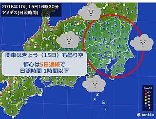 関東5日連続の曇り空 火曜の日差しは?