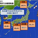気温 名古屋で4か月半ぶりに20度届かず