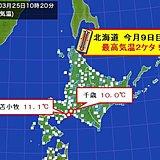 北海道 今月9日目の10度以上