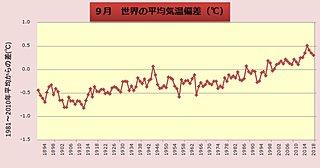 9月の世界平均気温 過去5位