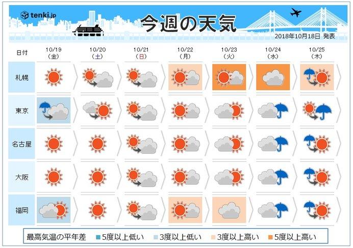 週間 気温の変化大きい 体調管理に注意を