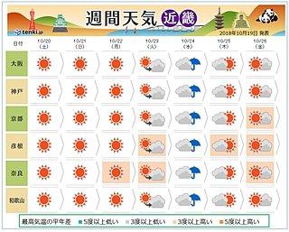 京都「時代祭」の天気と近畿の天気