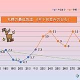 北海道 朝の寒さは一段落
