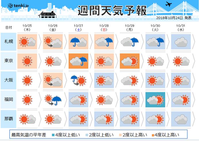 週間天気 秋晴れ 日本海側では秋しぐれも